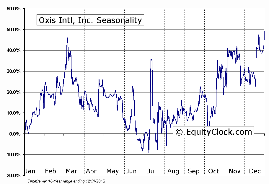 Oxis Intl, Inc. (OTCMKT:OXIS) Seasonal Chart