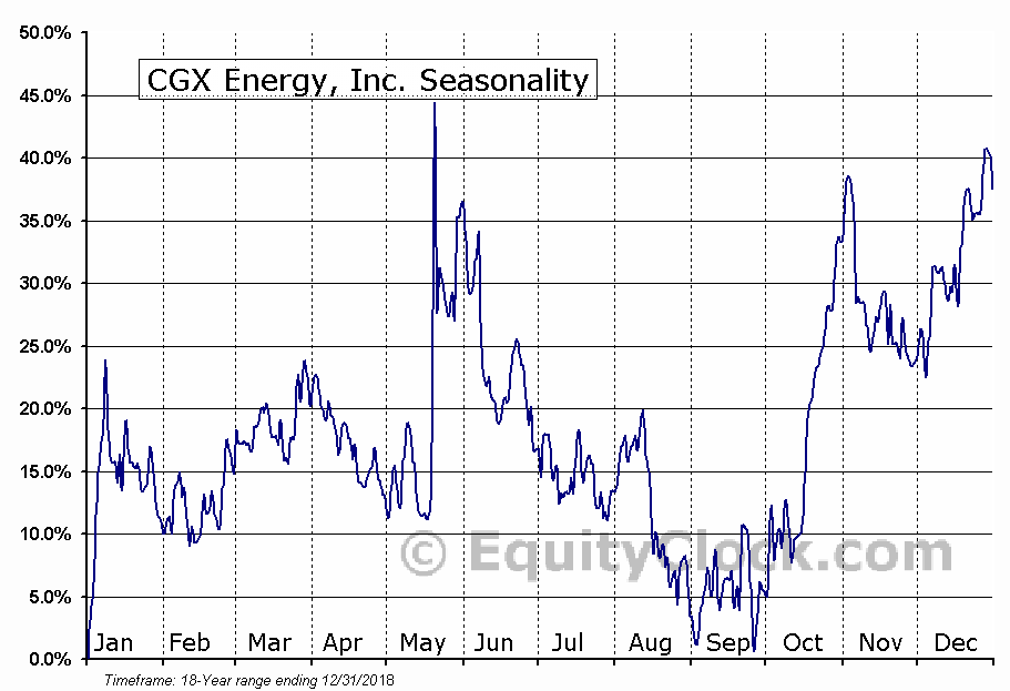 CGX Energy, Inc. (TSXV:OYL) Seasonal Chart