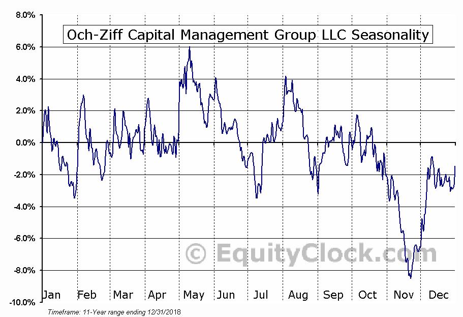 Och-Ziff Capital Management Group (NYSE:OZM) Seasonal Chart