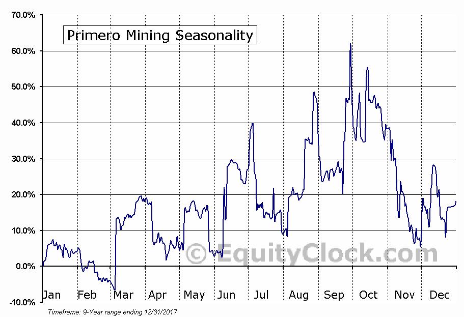 Primero Mining (TSE:P) Seasonal Chart