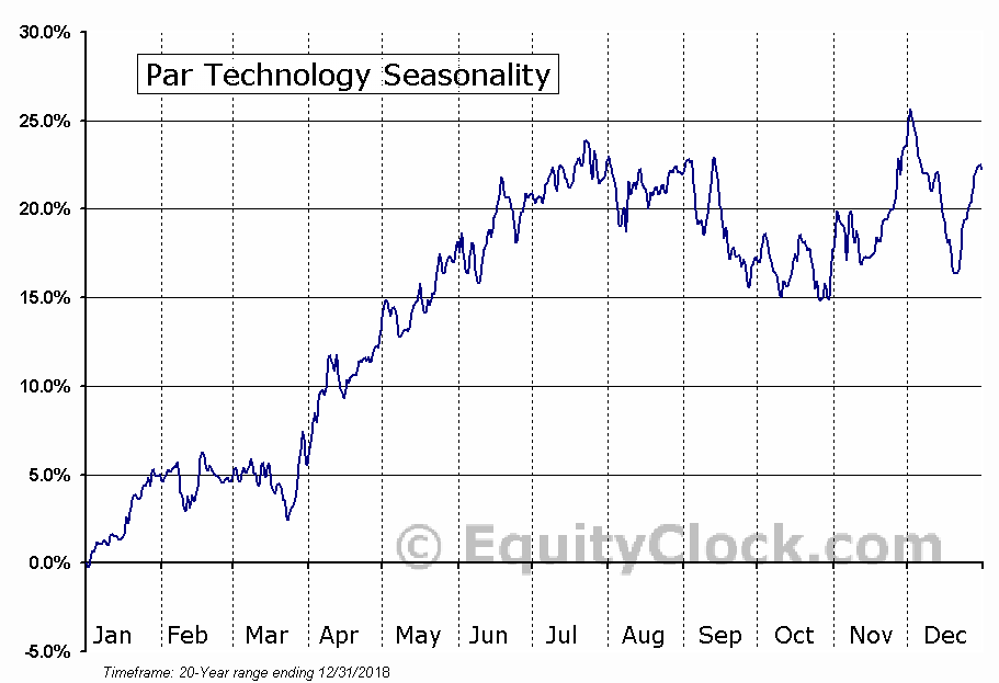 Par Technology (NYSE:PAR) Seasonal Chart
