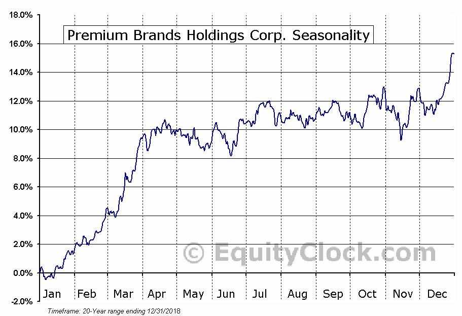 Premium Brands Holdings (TSE:PBH) Seasonal Chart