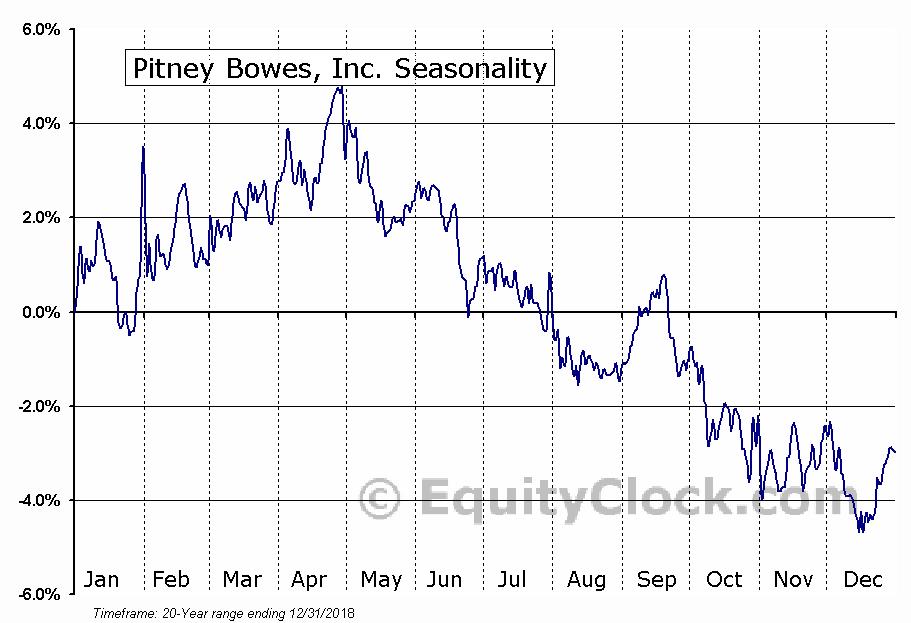 Pitney Bowes Inc.  (NYSE:PBI) Seasonal Chart