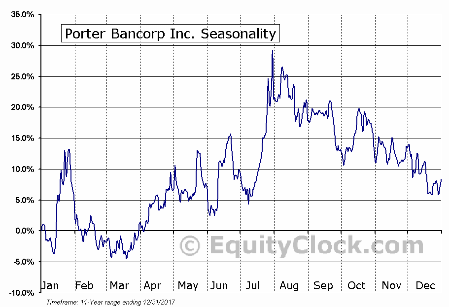 Porter Bancorp Inc. (NASD:PBIB) Seasonal Chart