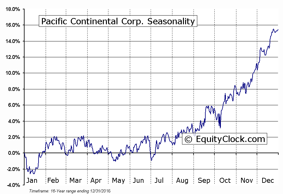 Pacific Continental Corp. (NASD:PCBK) Seasonal Chart