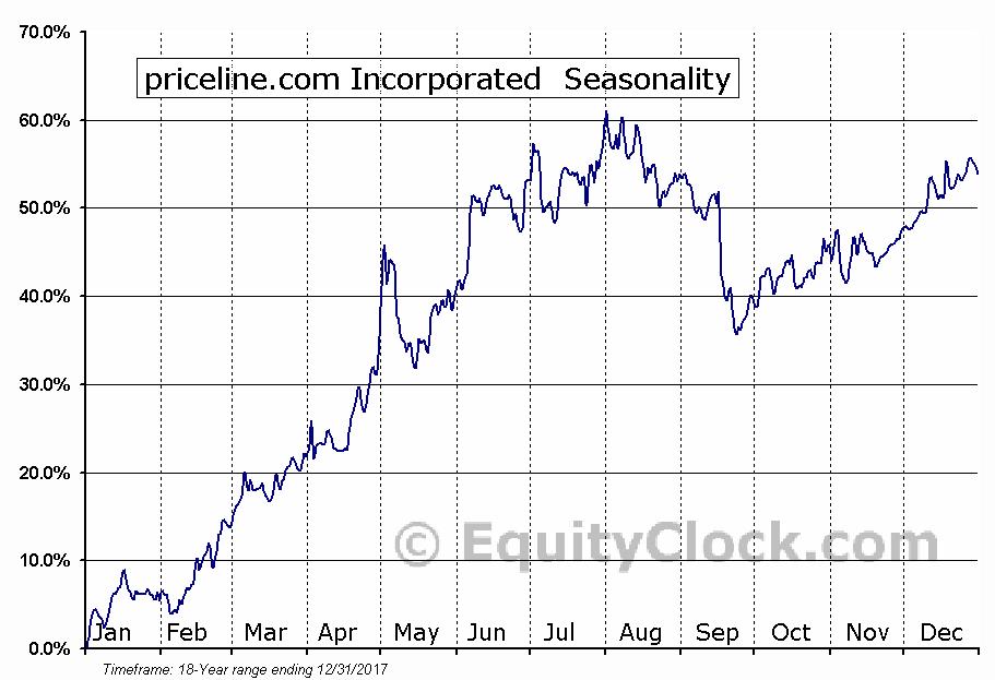 priceline.com Incorporated  (NASDAQ:PCLN) Seasonal Chart