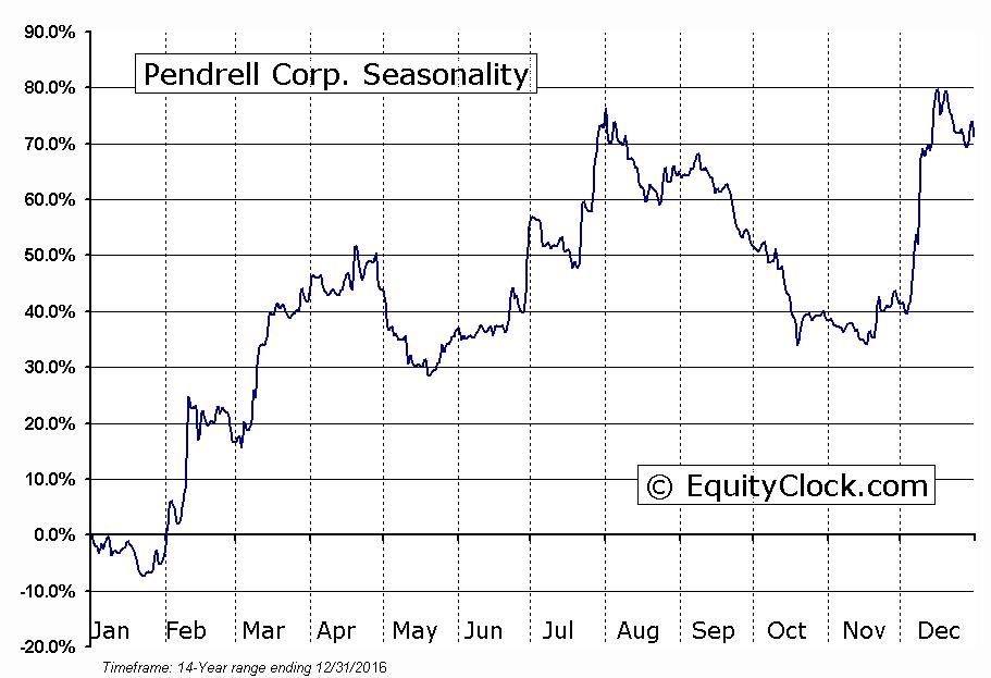 Pendrell Corp. (NASD:PCO) Seasonal Chart