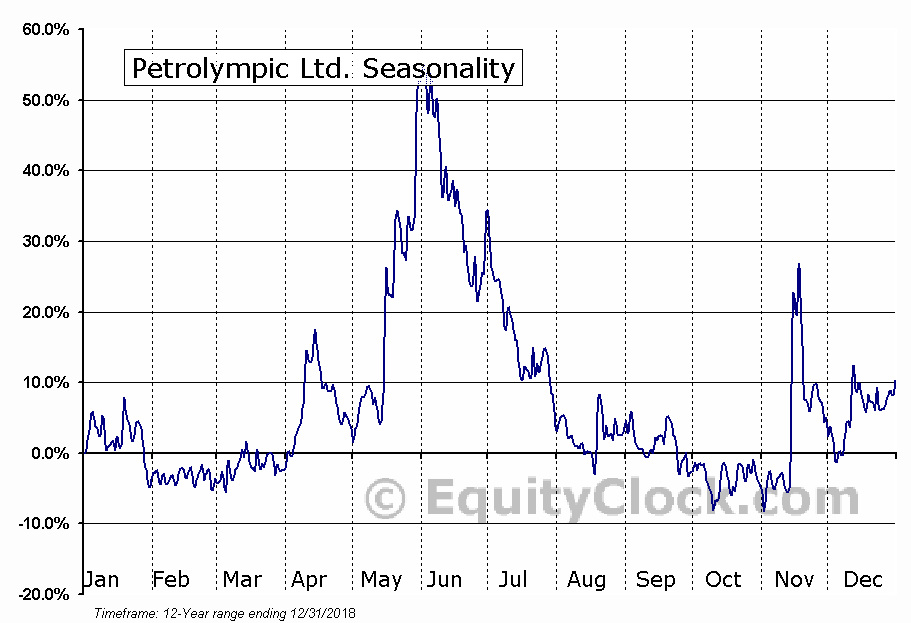 Petrolympic Ltd. (TSXV:PCQ) Seasonal Chart
