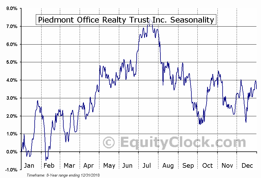 Piedmont Office Realty Trust Inc. (NYSE:PDM) Seasonal Chart