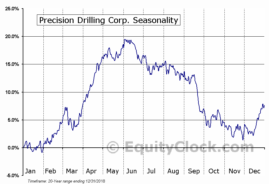 Precision Drilling Corporation (NYSE:PDS) Seasonal Chart