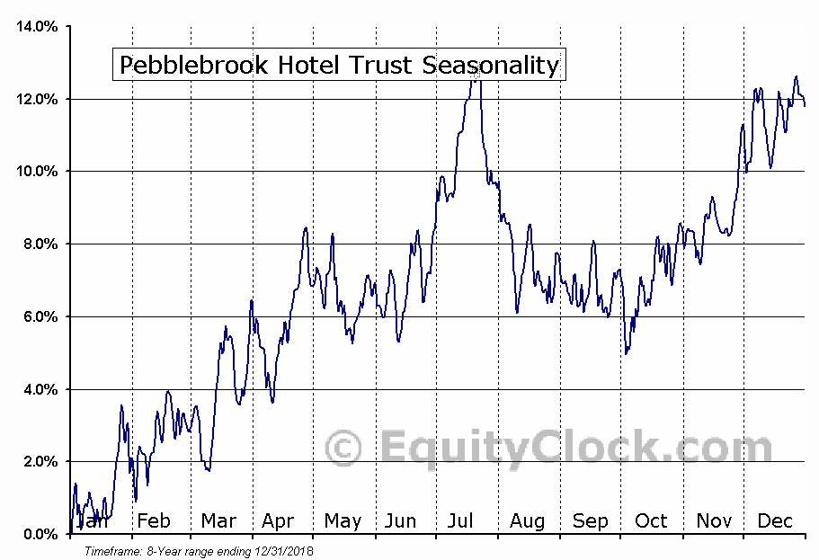 Pebblebrook Hotel Trust (NYSE:PEB) Seasonal Chart