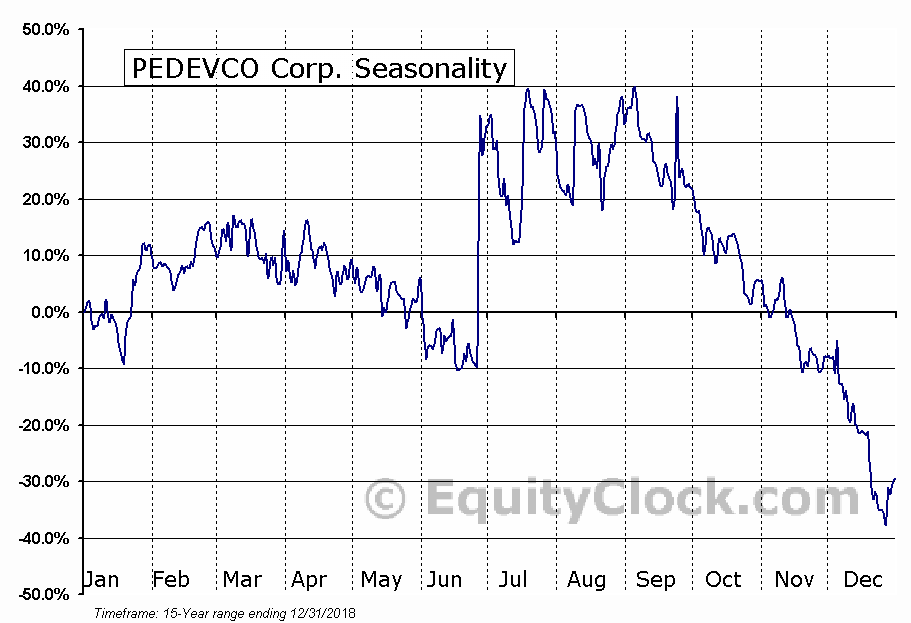 PEDEVCO Corp. (AMEX:PED) Seasonal Chart
