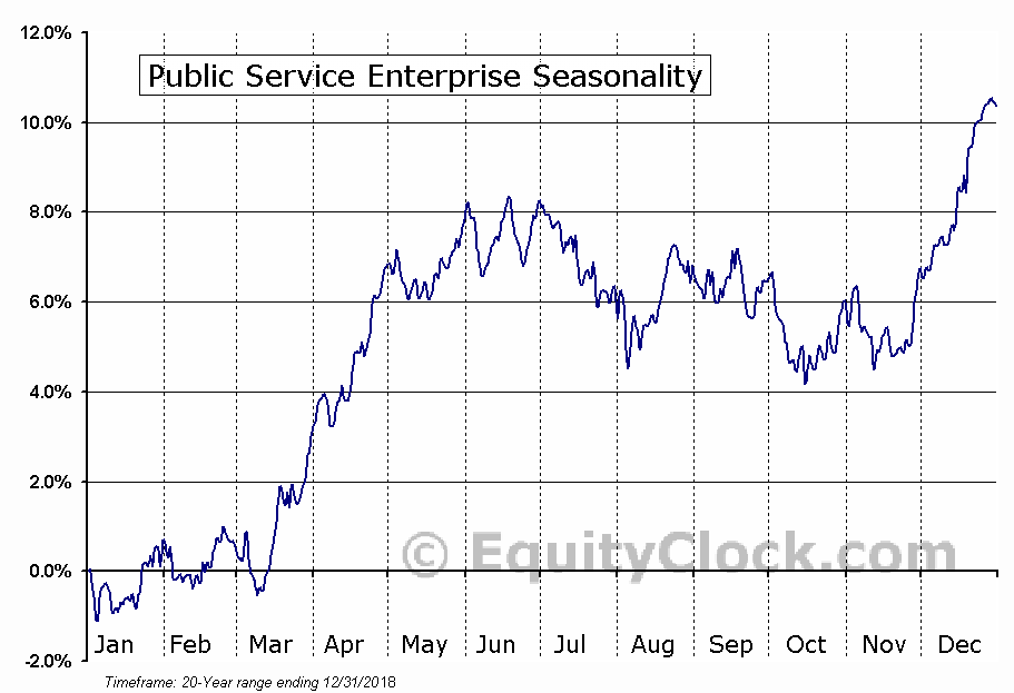 Public Service Enterprise (NYSE:PEG) Seasonal Chart