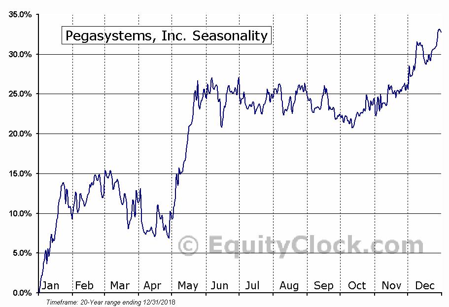 Pegasystems, Inc. (NASD:PEGA) Seasonal Chart