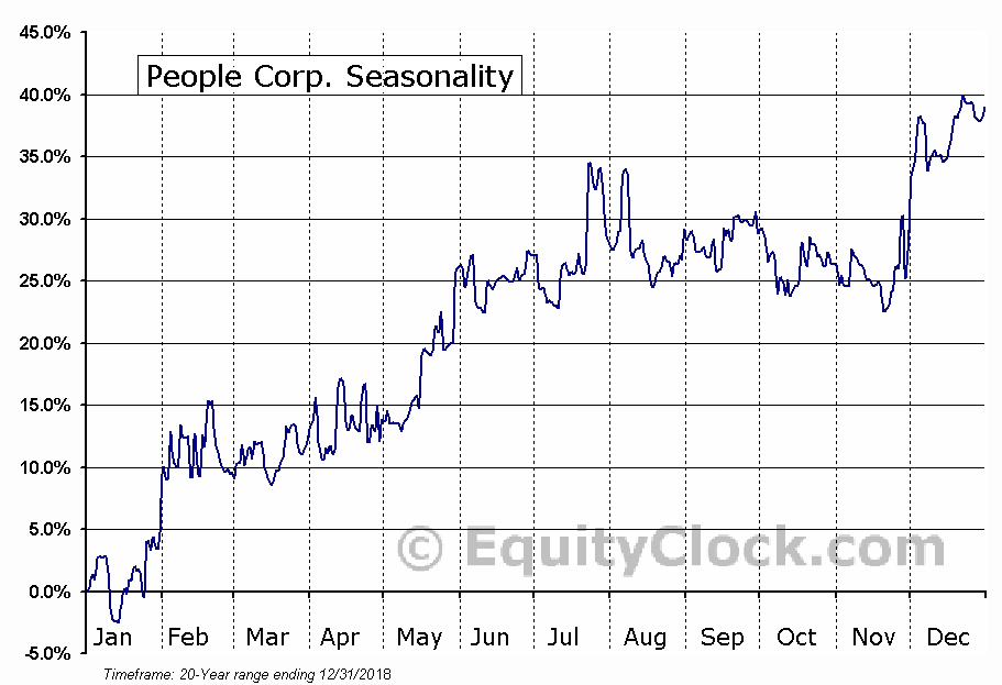 People Corp. (TSXV:PEO) Seasonal Chart