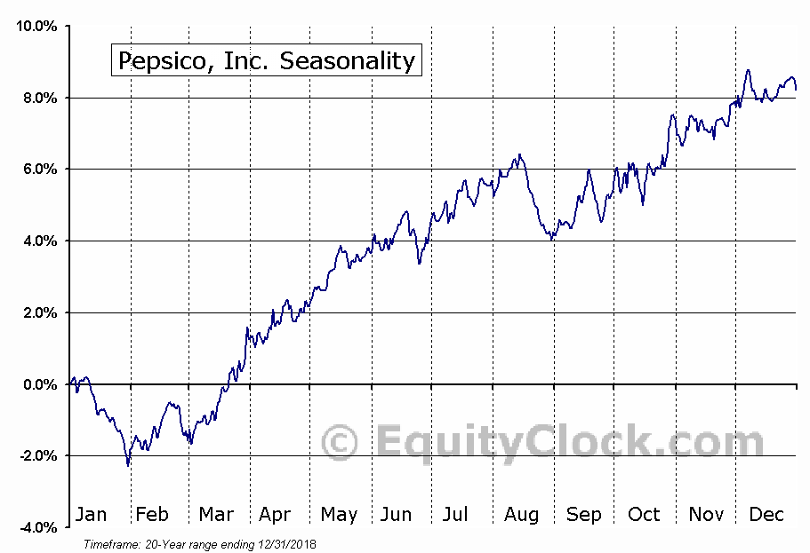 PepsiCo, Inc.  (NYSE:PEP) Seasonal Chart