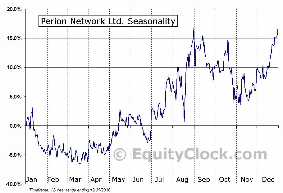 Perion Network Ltd. (NASD:PERI) Seasonal Chart