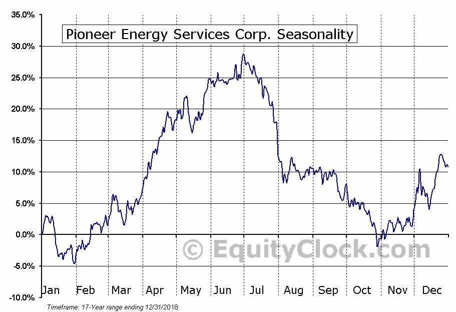 Pioneer Energy Services Corp. (NYSE:PES) Seasonal Chart