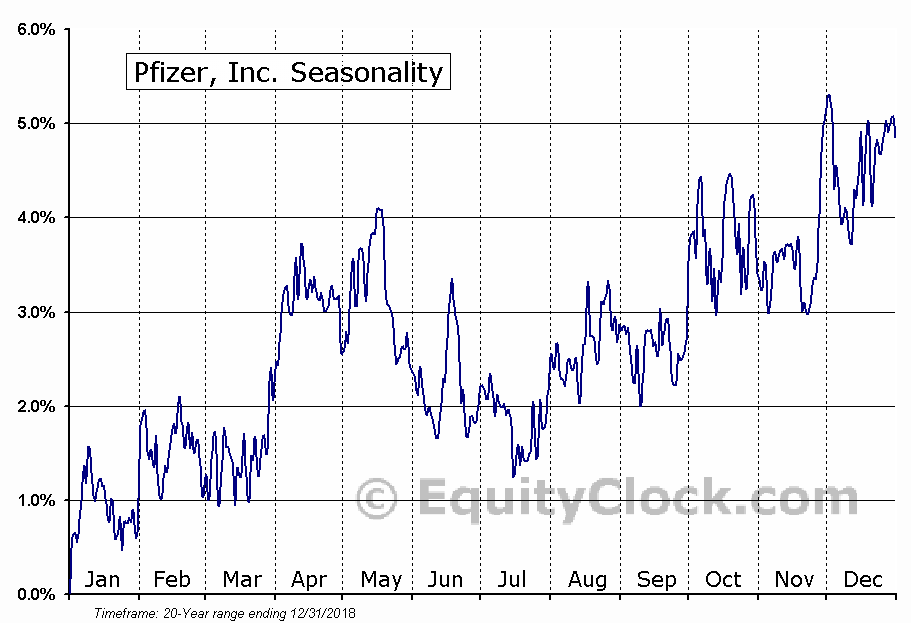Pfizer Inc.  (NYSE:PFE) Seasonal Chart