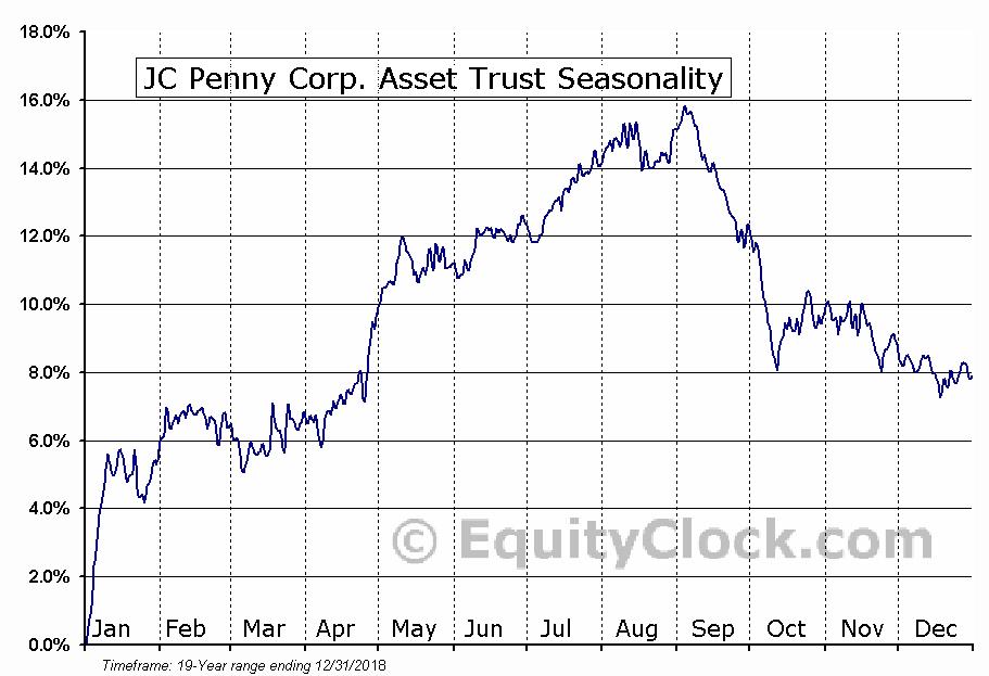 JC Penny Corp. Asset Trust (NYSE:PFH) Seasonal Chart