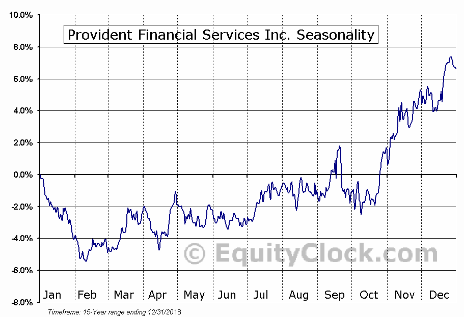 Provident Financial Services (NYSE:PFS) Seasonal Chart