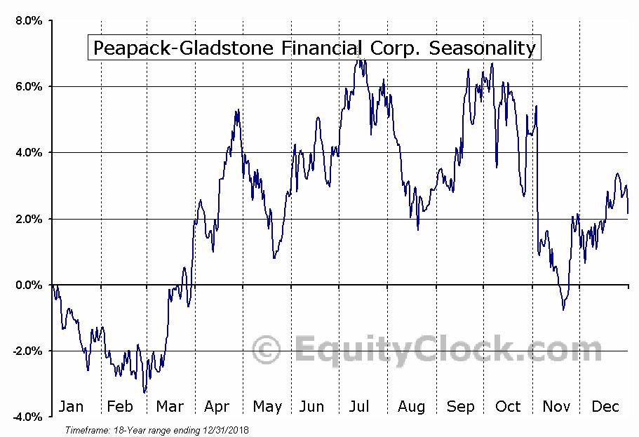 Peapack-Gladstone Financial Corp. (NASD:PGC) Seasonal Chart