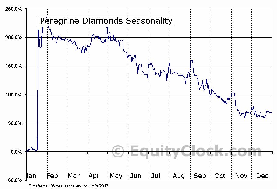Peregrine Diamonds (TSE:PGD) Seasonal Chart