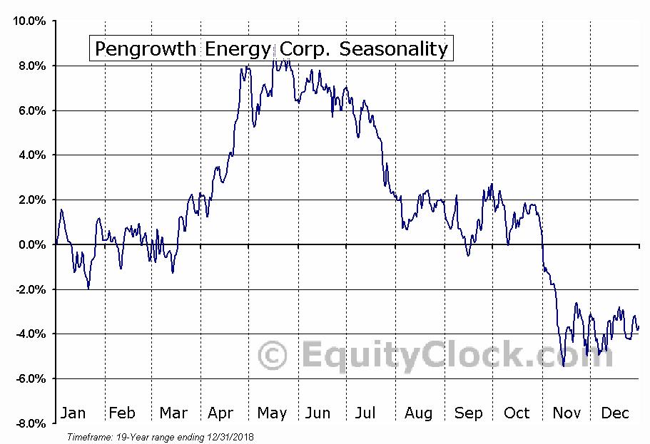 Pengrowth Energy (TSE:PGF) Seasonal Chart