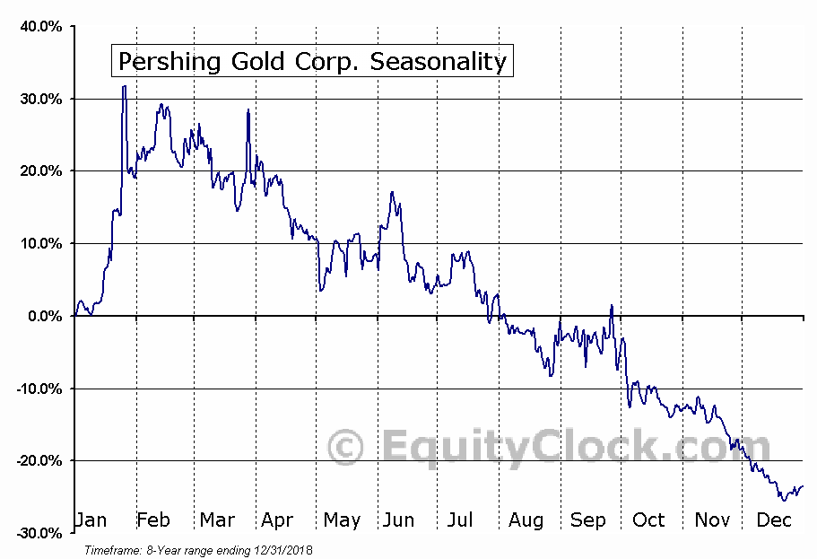 Pershing Gold Corp. (NASD:PGLC) Seasonal Chart
