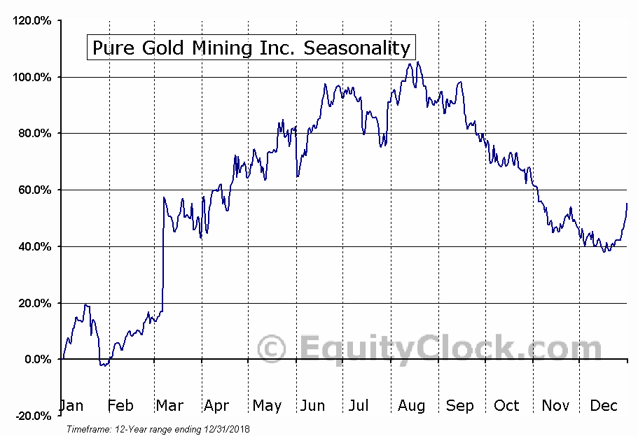 Pure Gold Mining Inc. (TSXV:PGM) Seasonal Chart