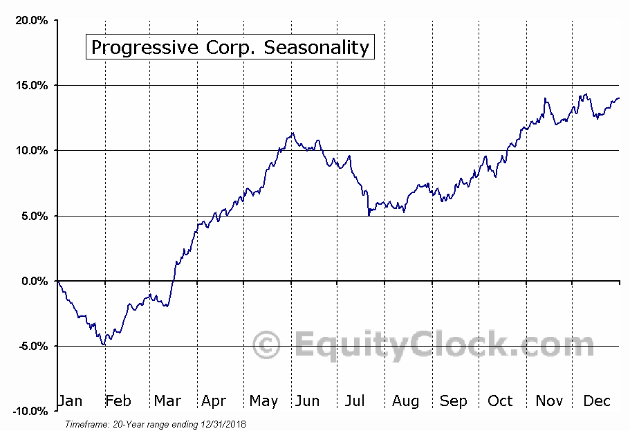 The Progressive Corporation  (NYSE:PGR) Seasonal Chart