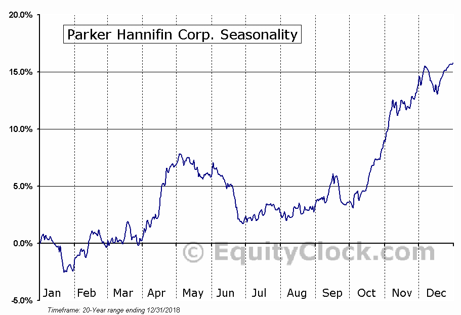 Parker-Hannifin Corporation  (NYSE:PH) Seasonal Chart
