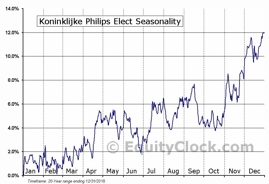 Koninklijke Philips Elect (NYSE:PHG) Seasonal Chart
