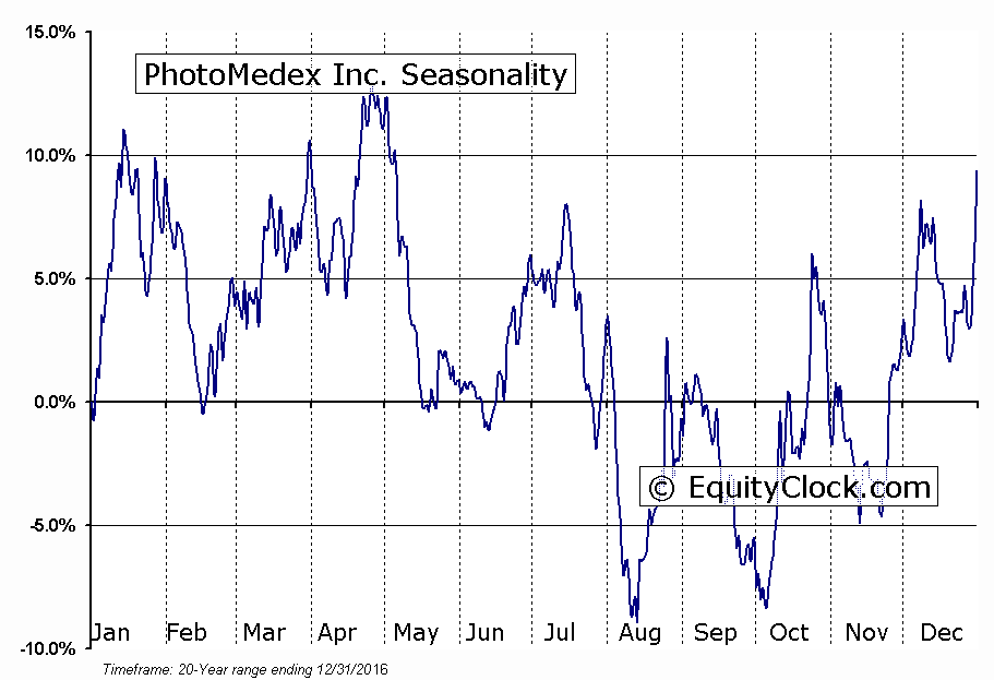 PhotoMedex Inc. (OTCMKT:PHMD) Seasonal Chart