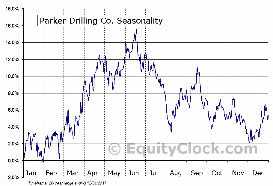 Parker Drilling Co. (NYSE:PKD) Seasonal Chart