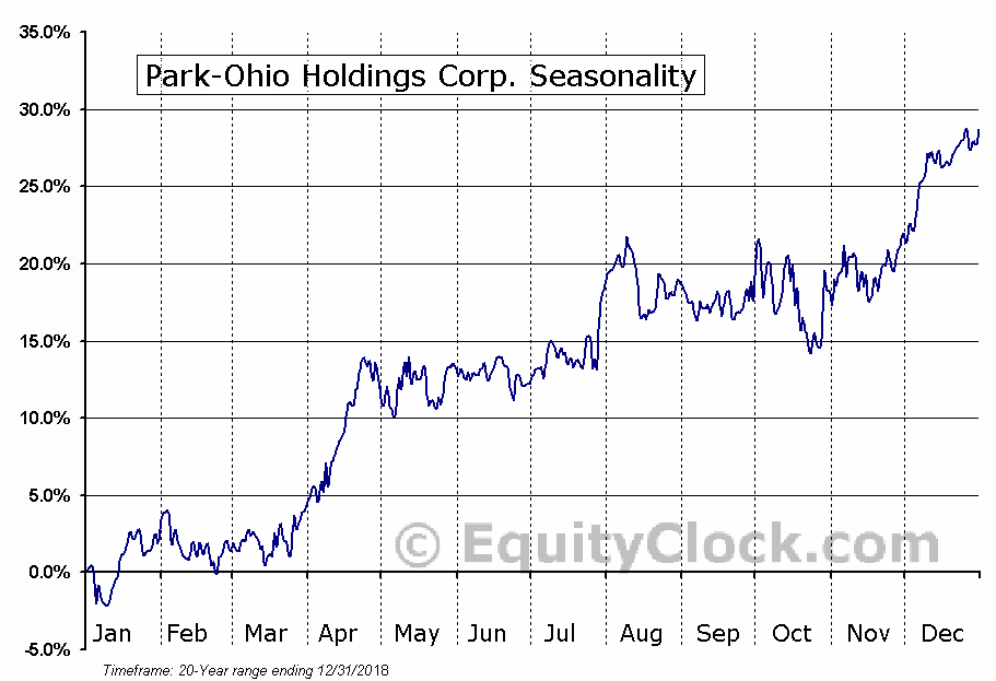 Park-Ohio Holdings Corp. (NASD:PKOH) Seasonal Chart