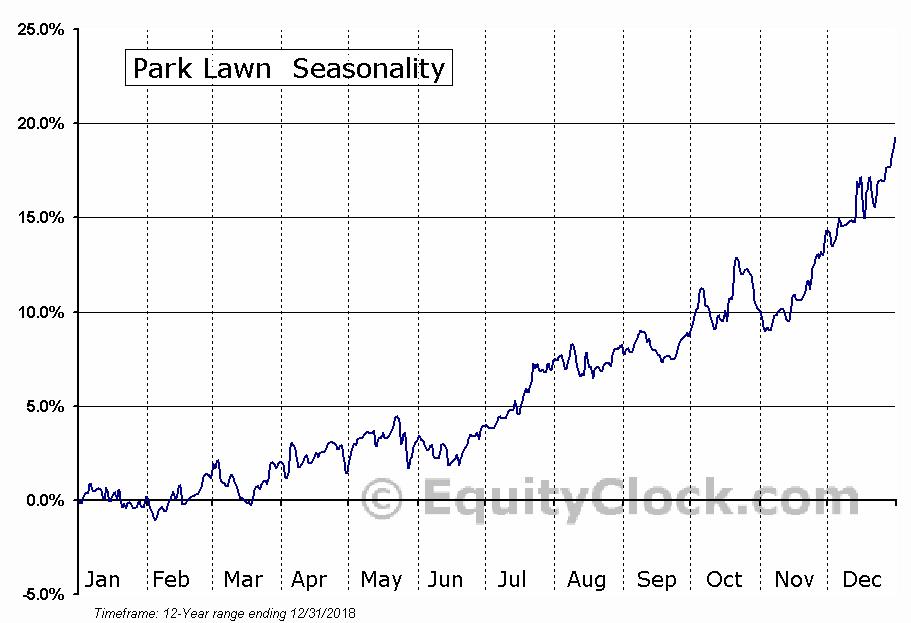 Park Lawn (TSE:PLC) Seasonal Chart