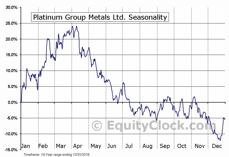 Platinum Group Metals Ltd. (AMEX:PLG) Seasonal Chart