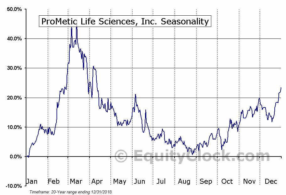 ProMetic Life Sciences Inc. (TSE:PLI) Seasonal Chart