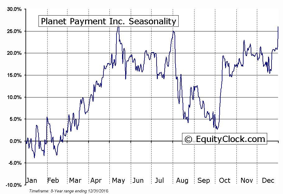 Planet Payment Inc. (NASD:PLPM) Seasonal Chart