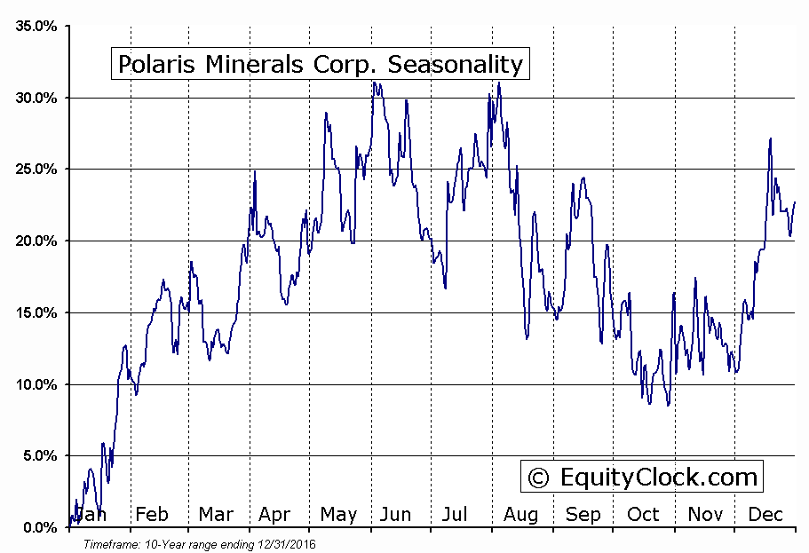Polaris Minerals Corp. (TSE:PLS) Seasonal Chart