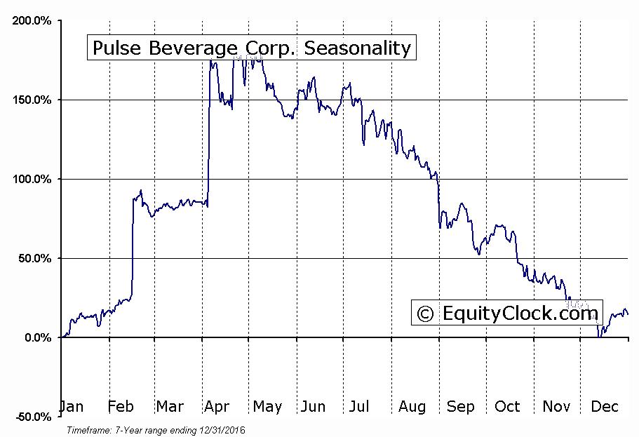 Pulse Beverage Corp. (OTCMKT:PLSB) Seasonal Chart