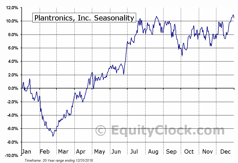Plantronics, Inc. (NYSE:PLT) Seasonal Chart