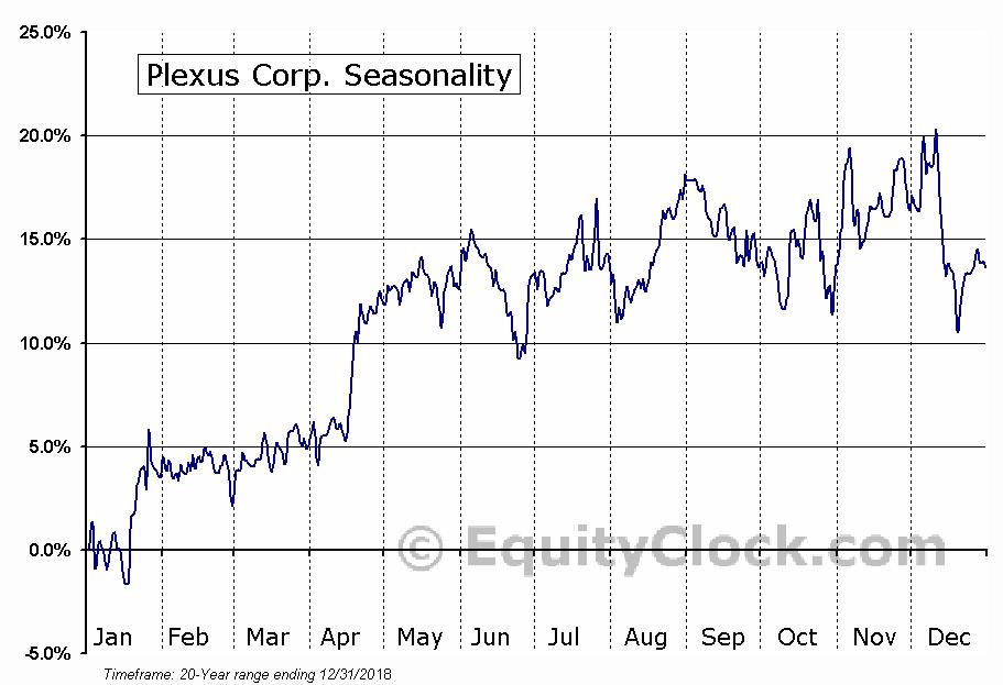 Plexus Corp. (NASD:PLXS) Seasonal Chart