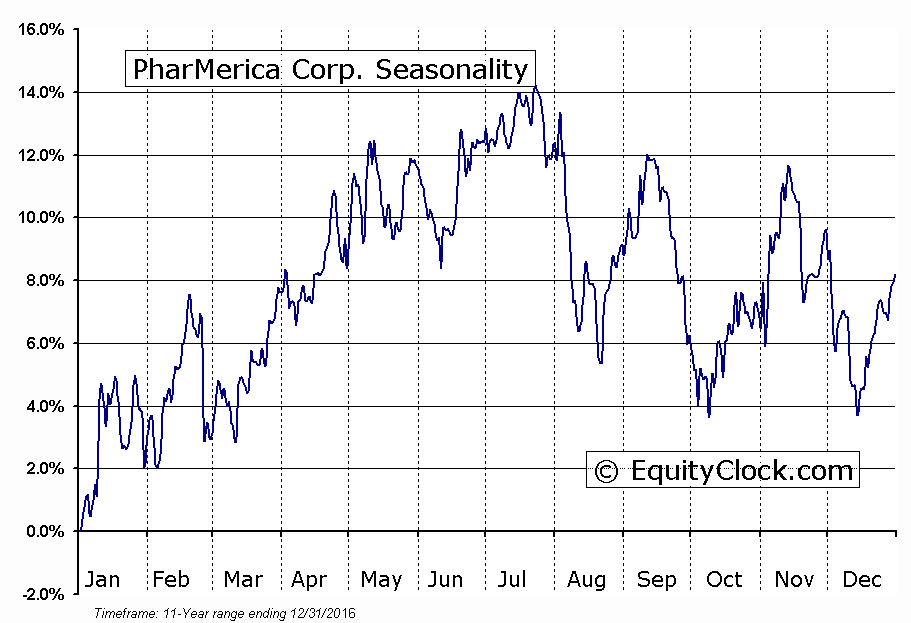 PharMerica Corp. (NYSE:PMC) Seasonal Chart