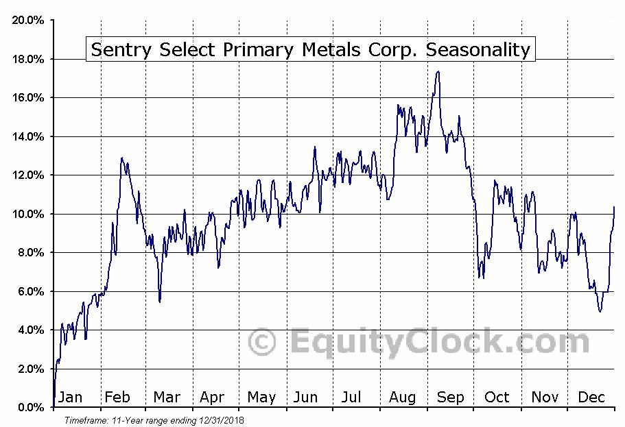 Sentry Select Primary Metals (TSE:PME) Seasonal Chart