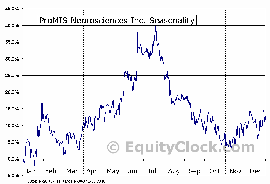 ProMIS Neurosciences (TSE:PMN) Seasonal Chart