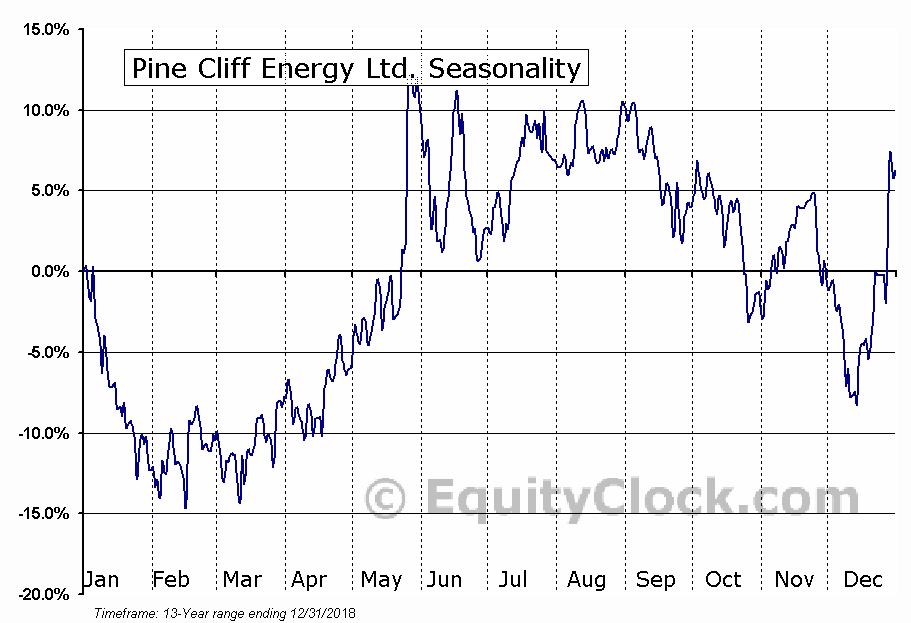 Pine Cliff Energy (TSE:PNE) Seasonal Chart