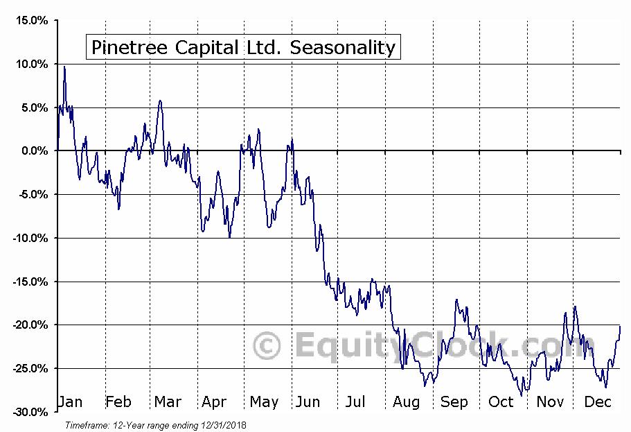 Pinetree Capital Ltd. (OTCMKT:PNPFF) Seasonal Chart