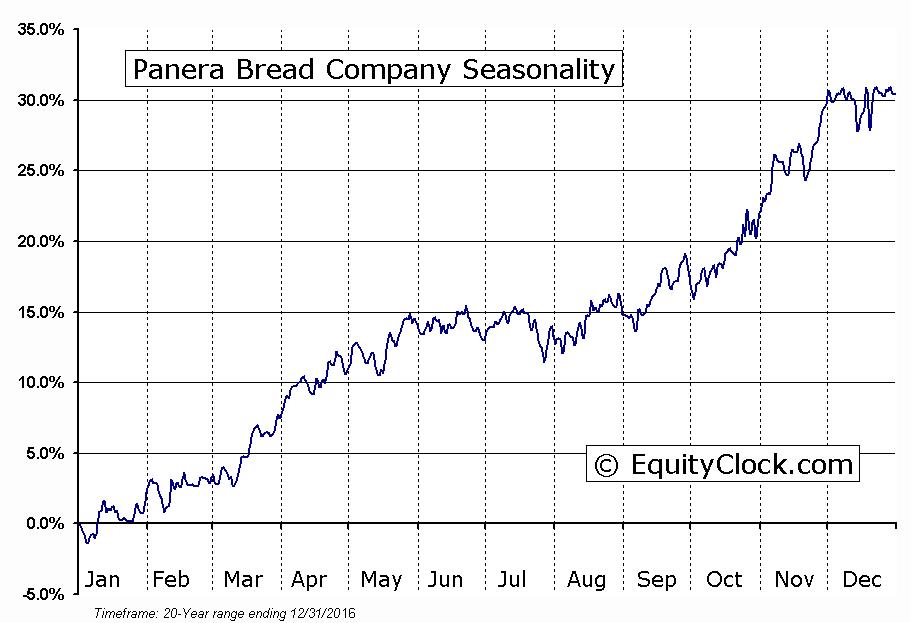 Panera Bread Company  (NASDAQ:PNRA) Seasonal Chart